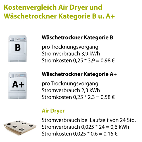 https://www.kitchenking.de/media/catalog/product/a/i/airdryer-vergleich-kosten.jpg